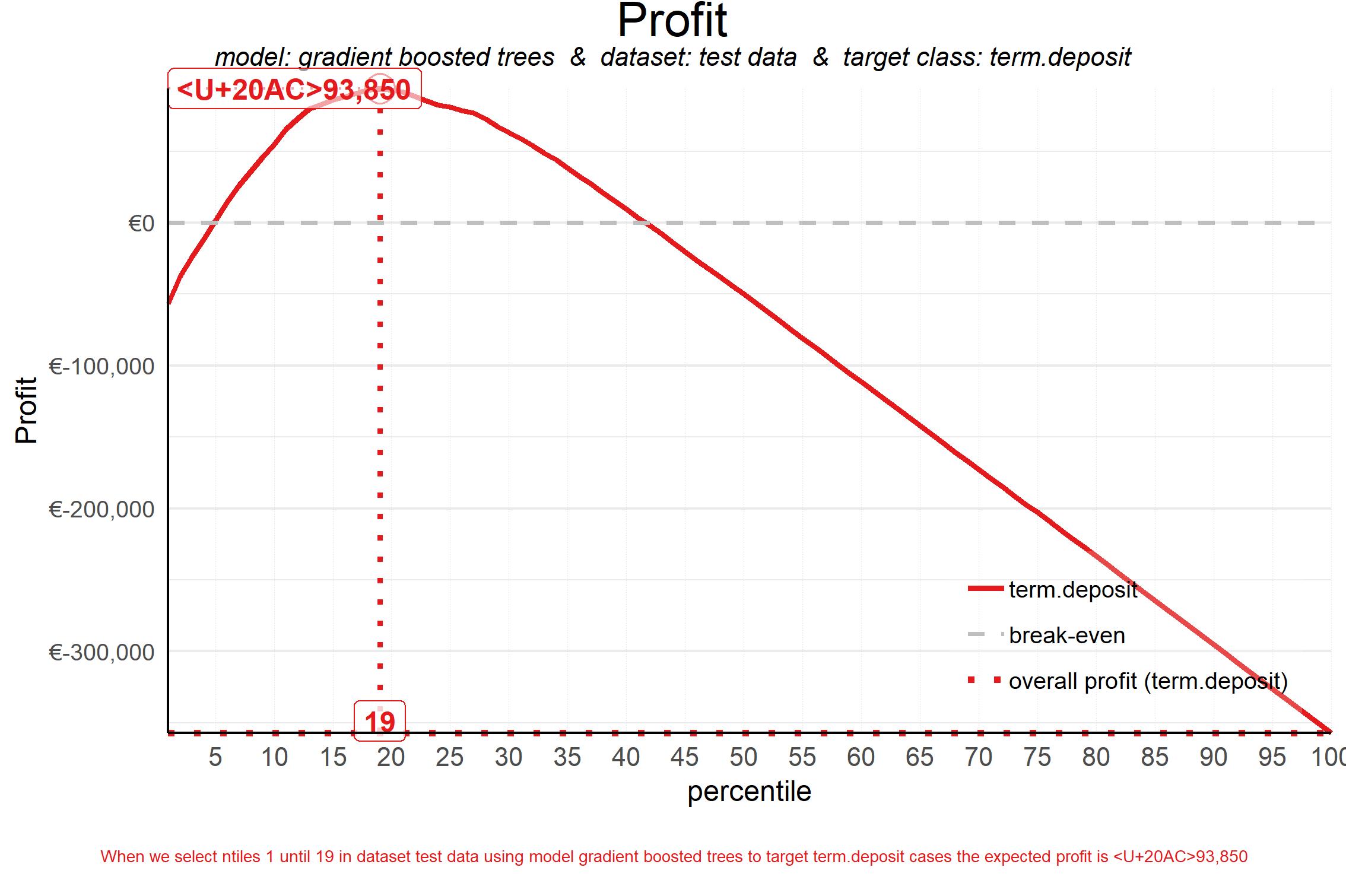 plot of chunk plot_profit