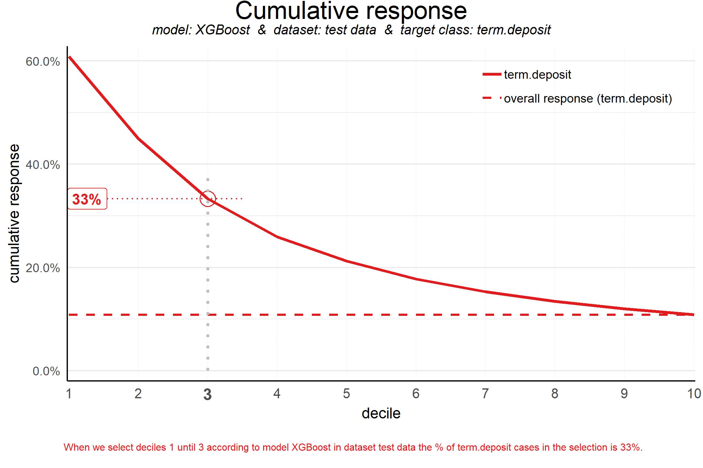 plot of chunk cumresponseplot