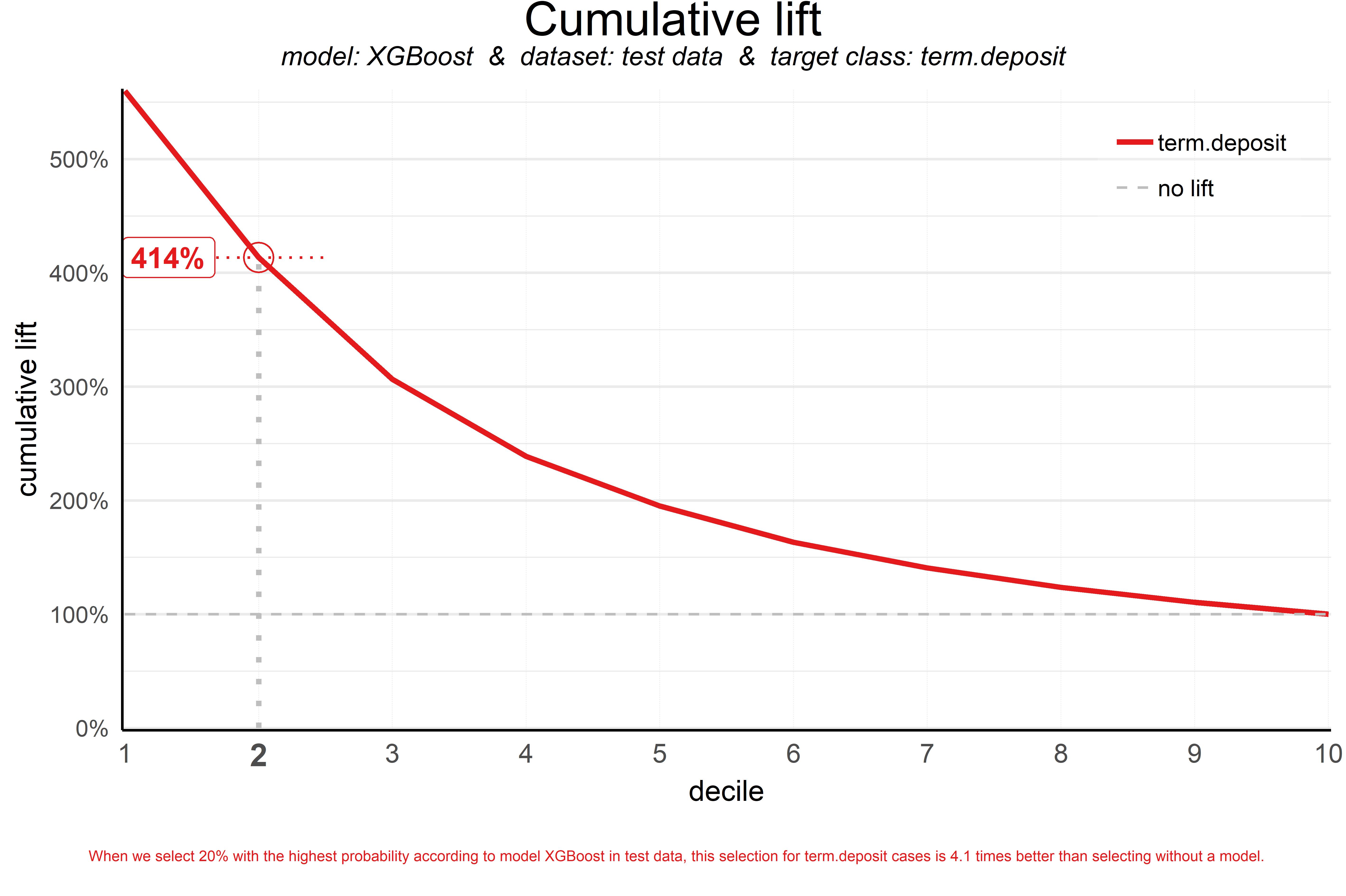 plot of chunk liftplot