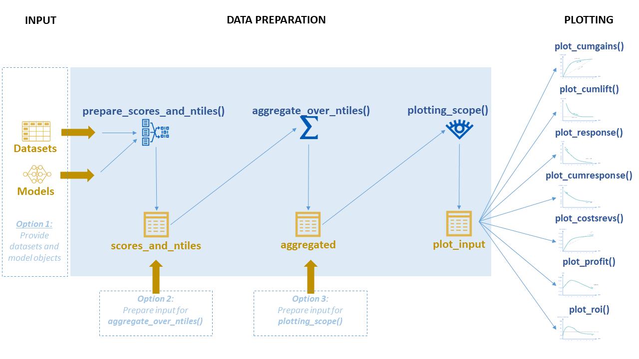plot of chunk modelplotr_process