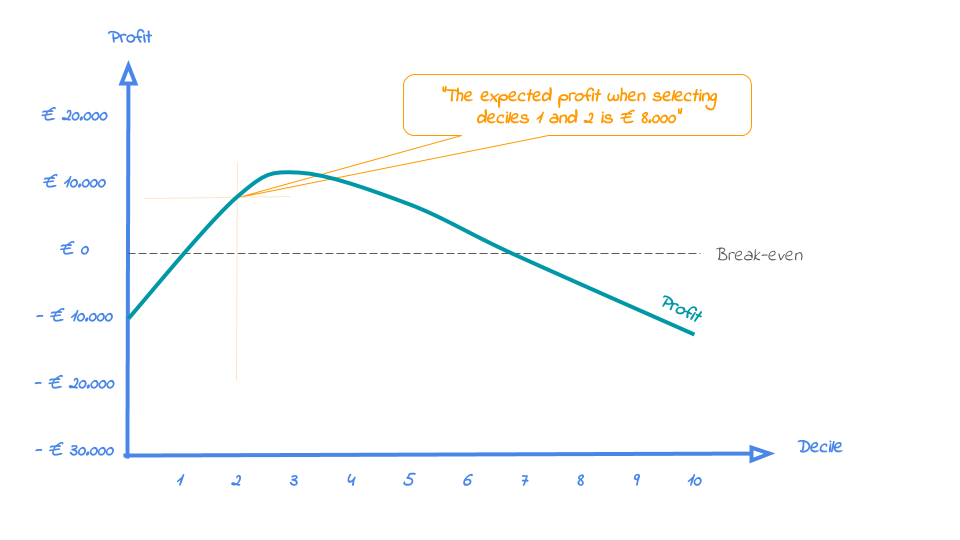 plot of chunk profitplot
